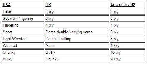 UK, USA, American, Australia, New Zealand Knitting yarns
